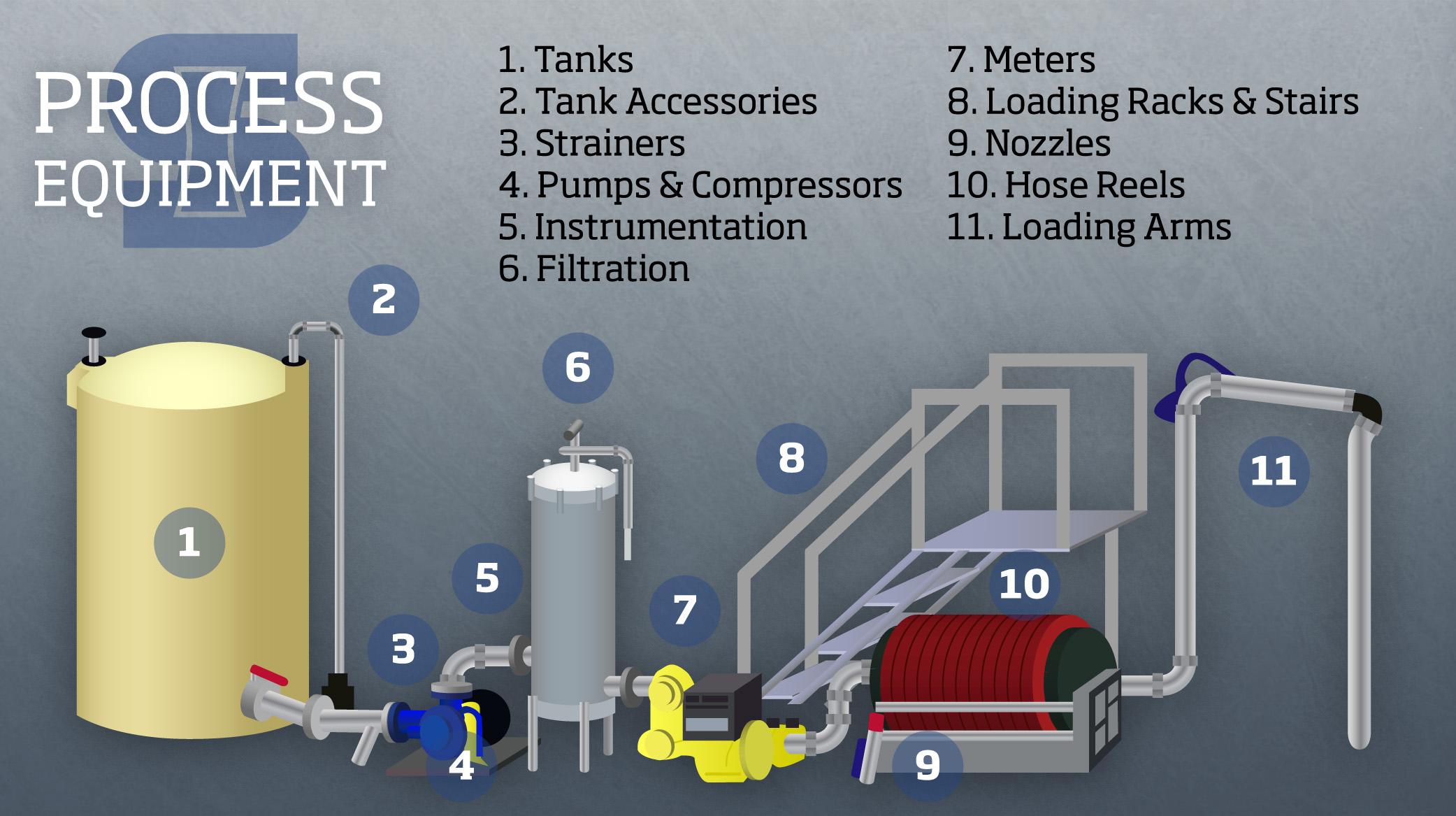 Fluid Purification Semler Industries Peco Fuel Filters